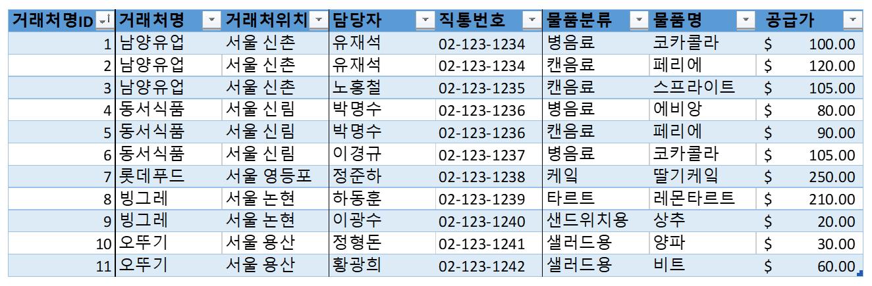 엑셀 정규화 기초 1차 정규화