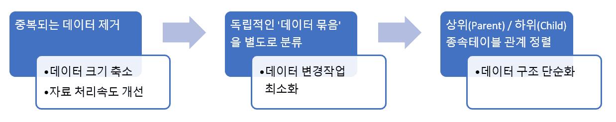 엑셀 정규화 기초 설명