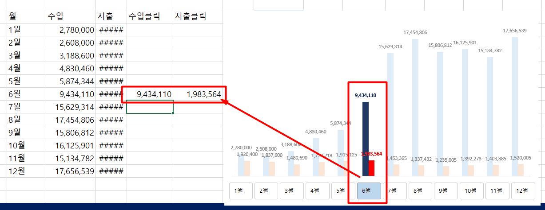 3. 수입지출 클릭 차트 완성