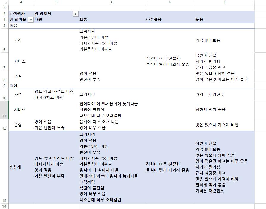 피벗테이블 값 필드 텍스트 추가 완성